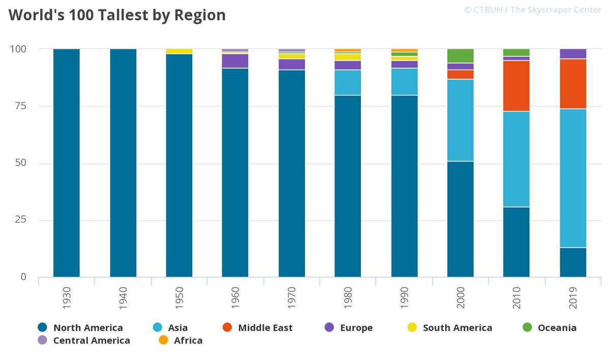 A graphic showing the increased geographic diversity of supertall construction and completion.