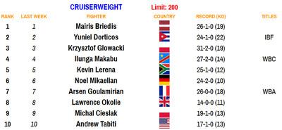 cruiser 091420 - Rankings (Sept. 14, 2020): No movement after quiet week