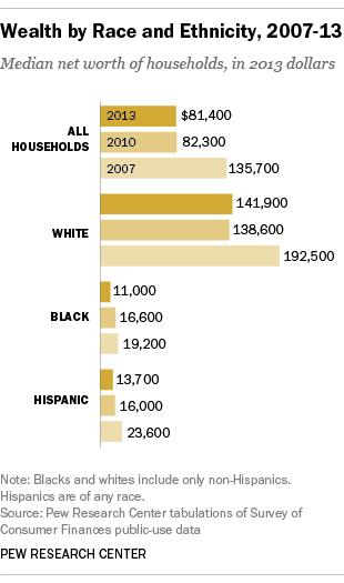 Pew wealth race gap 2
