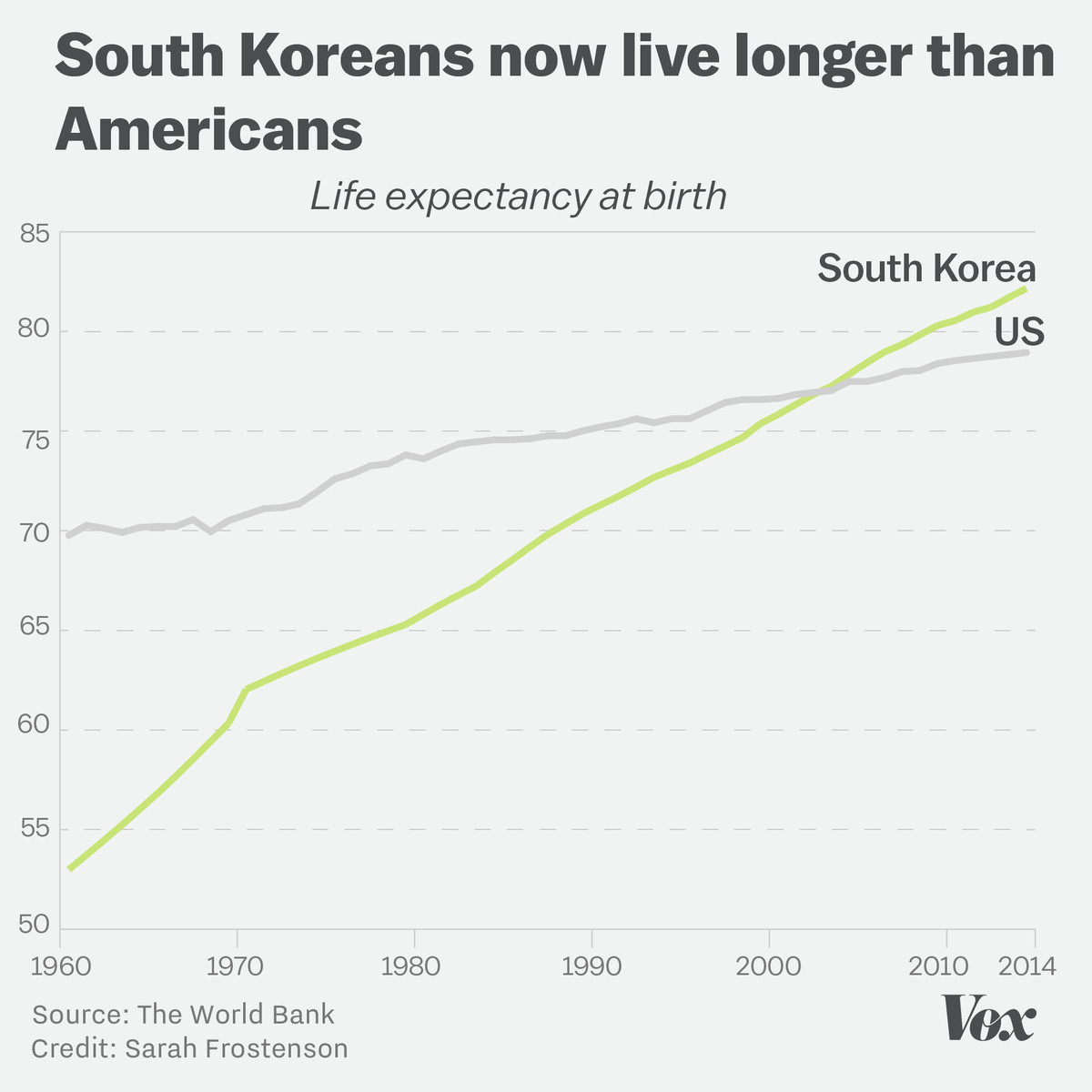 Chart showing that South Koreans have a far higher life expectancy than Americans.