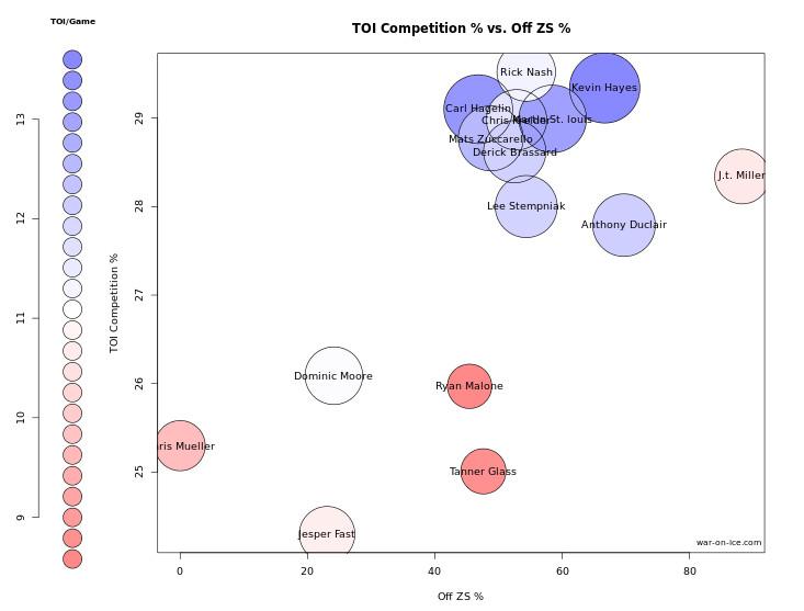 Player Comparison - Fs - deployment QoC TOI