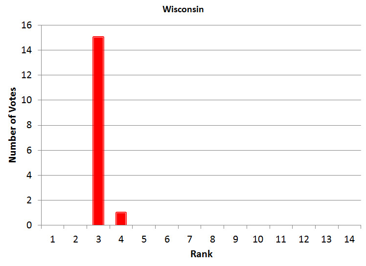Wisconsin Power Poll