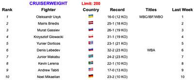 cruiser 6419 - Rankings (June 4, 2019): Is Ruiz now No. 1 at heavyweight?