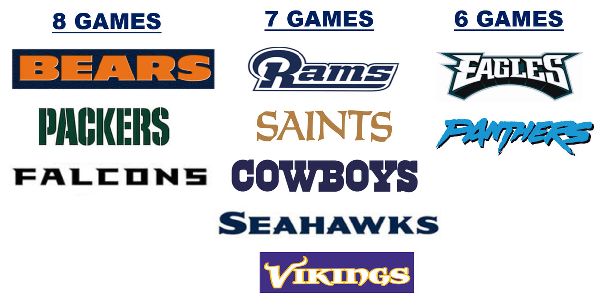 2019 Dallas Cowboys record prediction with a game-by-game