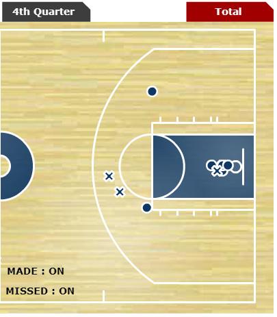 AB shot chart (1-7-15)