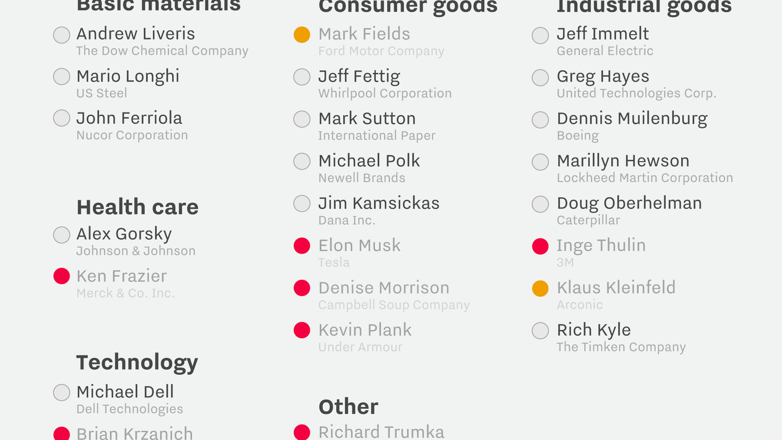 Trump's incredible shrinking manufacturing council, in one