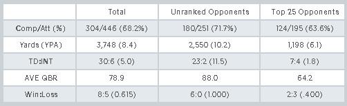 Mitch Trubisky Stats at UNC