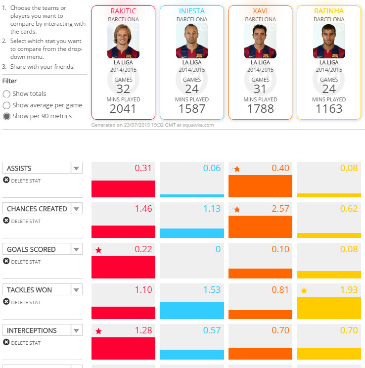 Barcelona Midfielder Comparison