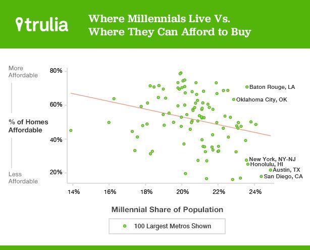 Millennials houses cities