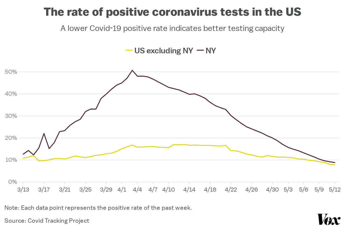 Coronavirus testing numbers in the US are improving — finally   Vox