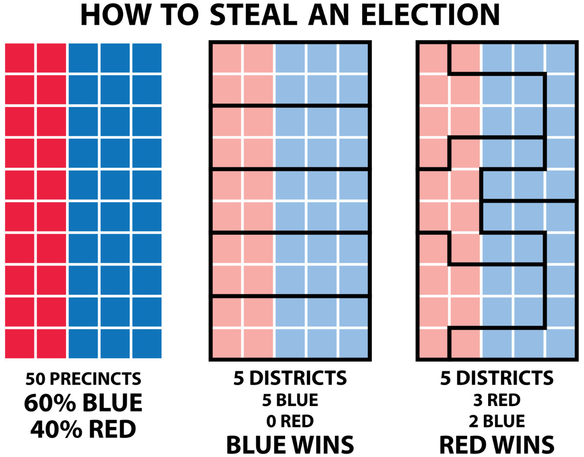 Gerrymandering, illustrated.