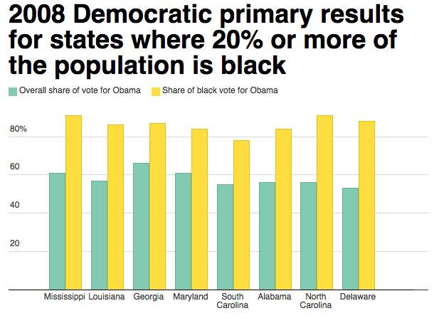 Obama 2008 results