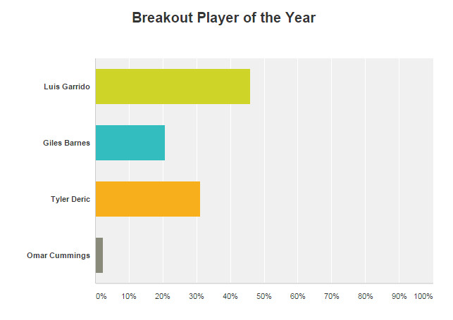Break out player of the Year 2014