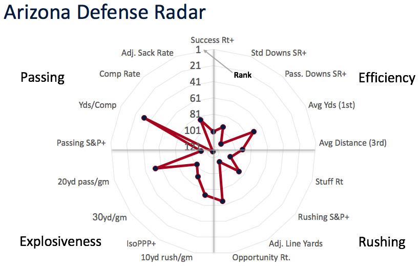 Arizona defensive radar