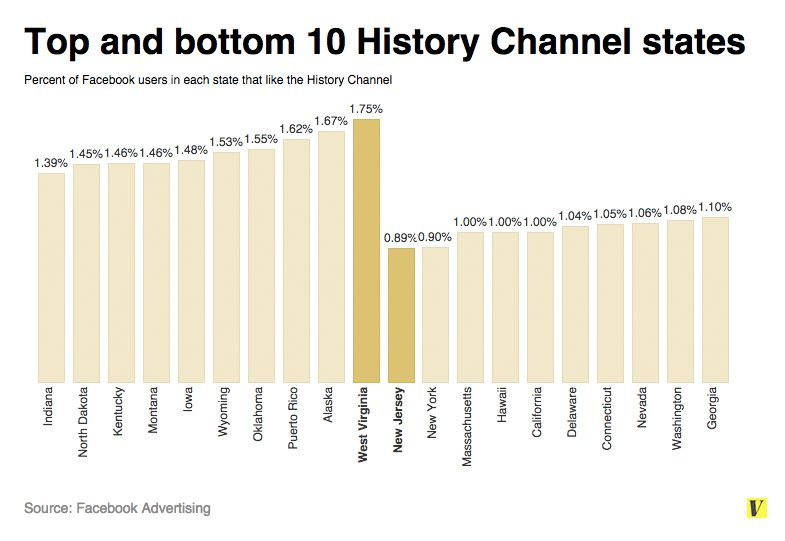 Top and bottom History Channel states