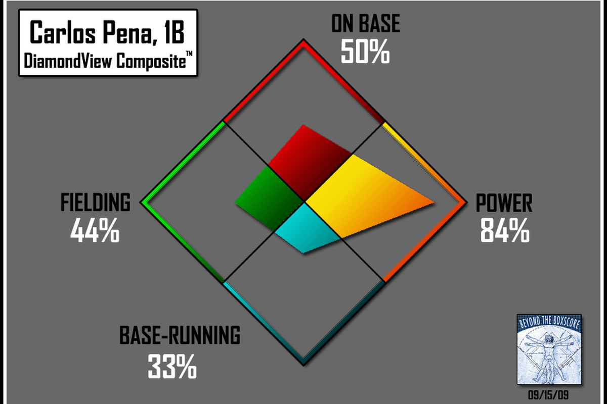 The DiamondView Composite Graph tells you everything you need to know about the a batter's strength and weaknesses.