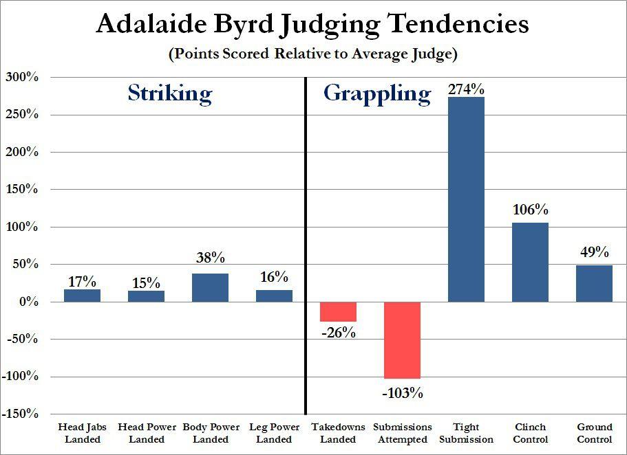 Gift - UFC 189 - Adalaide Byrd Judging Tendencies