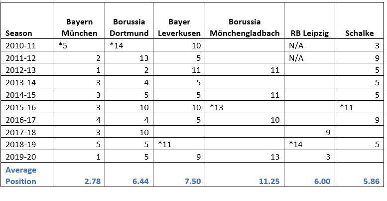 Bundesliga European Stats 2010-2020