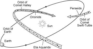 Fig12_25 The Orionid meteor shower peaks this weekend. Here's how to watch.