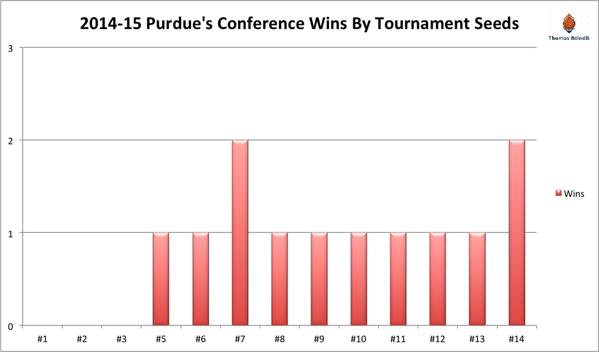 1415 purdue conference winzzzzz 1415