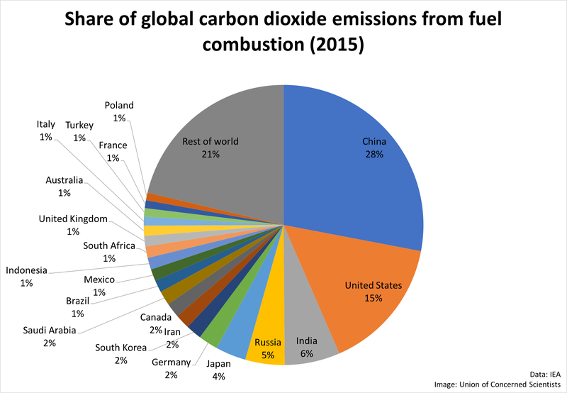 China emits more carbon dioxide than the United States, but it emits less per person.