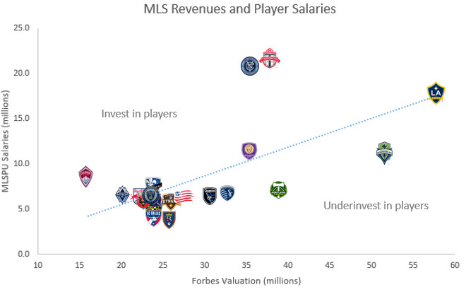 forbes revenue and salaries