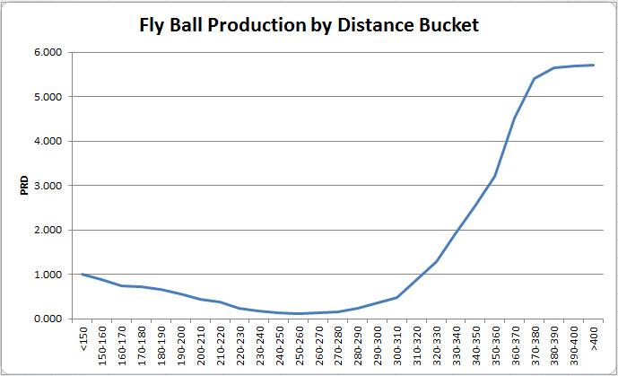 fly ball distance buckets