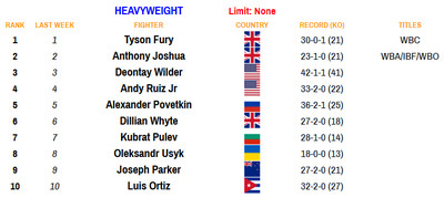 hvy 110920 - Rankings (Nov. 9, 2020): Where does Haney stand at lightweight?