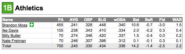 Fangraphs first base projection