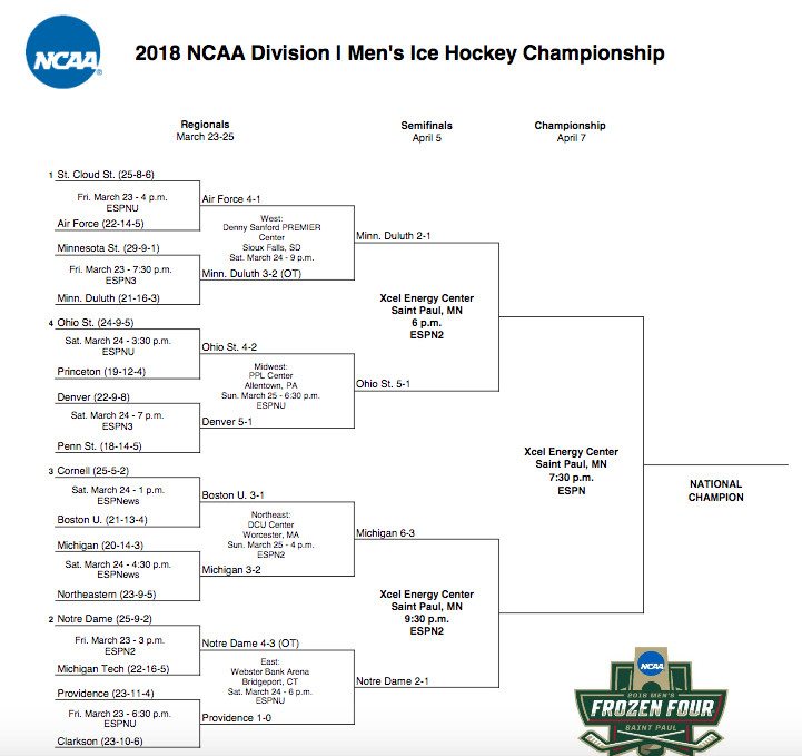 Image result for 2018 frozen four bracket