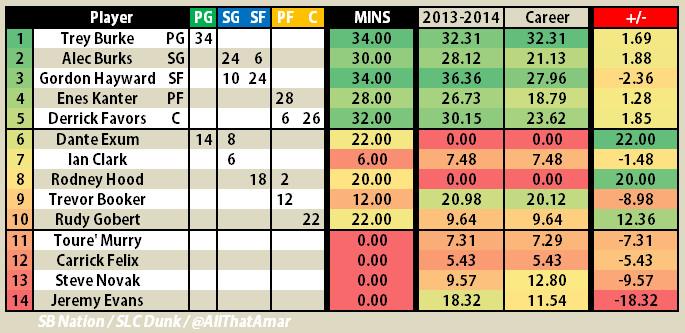 Utah Jazz 2014 2015 - Minutes Plan October