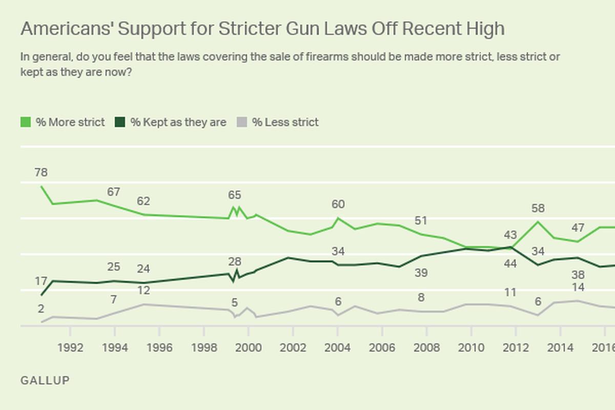 Gallup gun polls