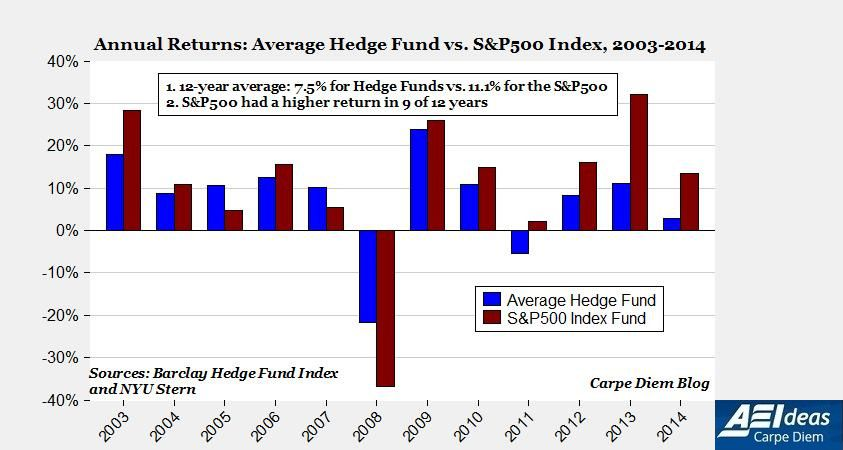 Graph showing hedge funds underperforming the S&P 500 on average.