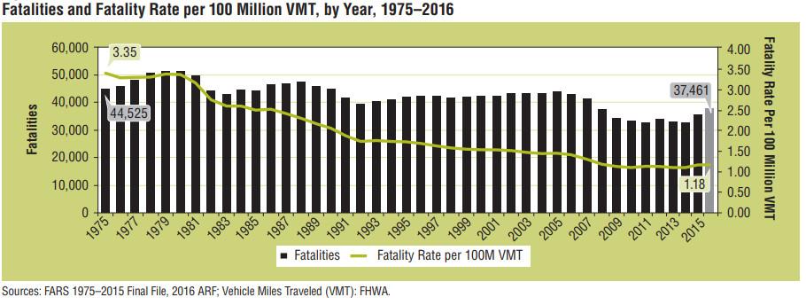 Limousine crash in New York: deadliest transportation