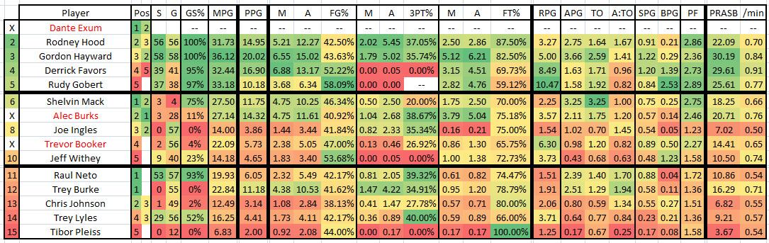 2015 2016 GM 59 UTA at BOS - Jazz Player Stats