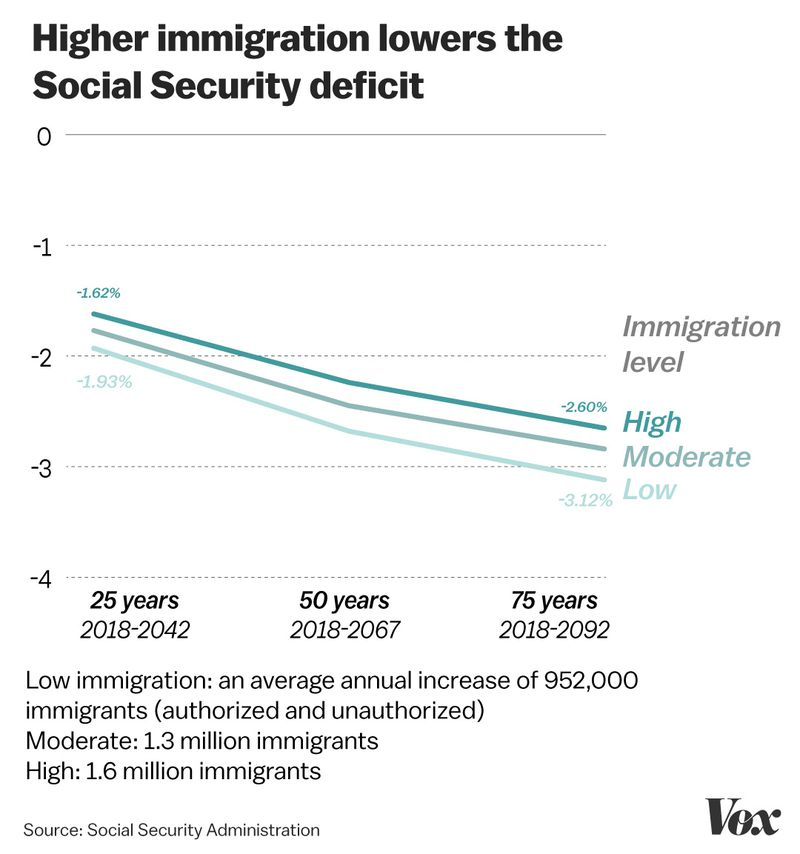 Immigration_deficitff Why baby boomers need immigrants to fund their retirement, in 2 charts