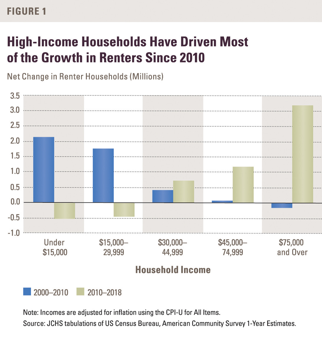 A chart showing the rapid growth of wealthy renters in the United States.