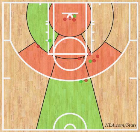 russ second half shot chart