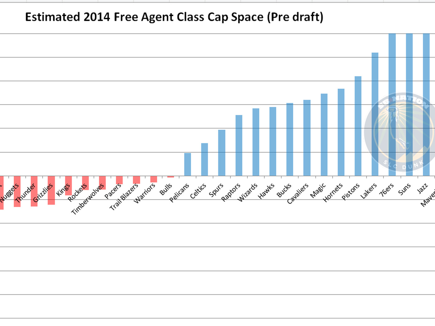 Nba Free Agency 2014 Estimated Cap Space For All 30 Teams Before