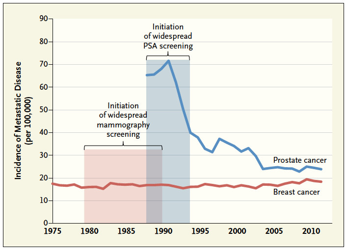 Incidence of cancer that was metastatic at first presentation, 1975-2012.