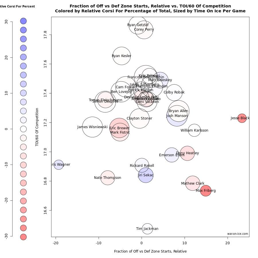 Ducks-Rangers Chart 1