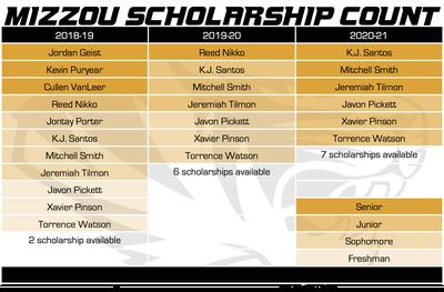 mizzou basketball scholarship count 3-21-18
