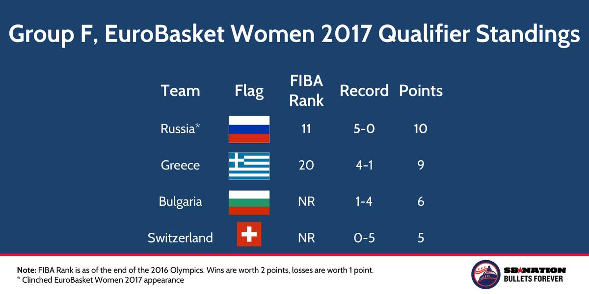 FIBA EuroBasket Women 2017 Qualifier Groups Nov 22 2016