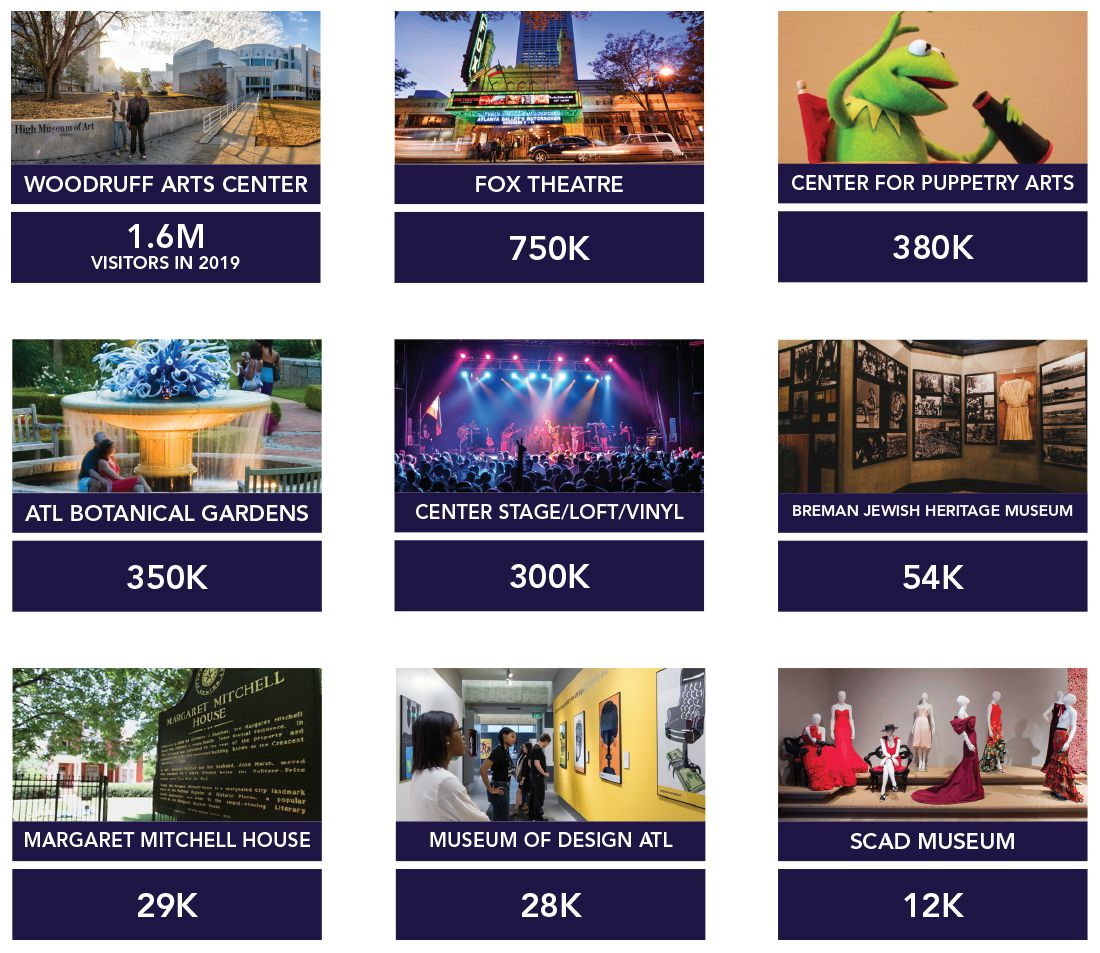 A chart shows how many people visited Midtown's popular attractions last year.