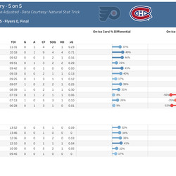 Canadiens Individual 5 on 5