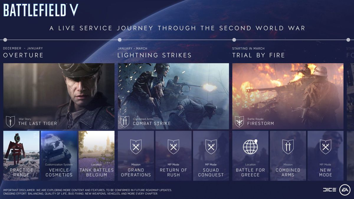 Battlefield 5 - Tides of War plan from December 2018 through spring 2019