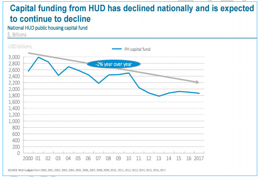 A line graph showing declining U.S. Department of Housing and Urban Development funding for public housing since 2000.