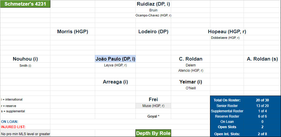 A Seattle Sounders depth chart from early January 2021. Credit and story have length to Google Sheet version that is machine readable.