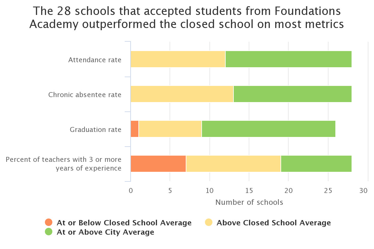 Data source: NYC DOE. Note: Two schools that accepted students from Foundations Academy High School were excluded from this analysis due to incomplete available data. (Graphic by Sarah Glen/Chalkbeat)