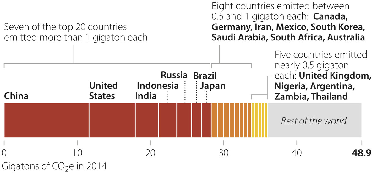 countries' GHG emissions